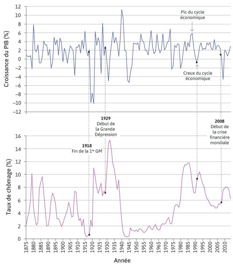 Croissance du PIB et taux de chômage au Royaume-Uni (1875–2014).