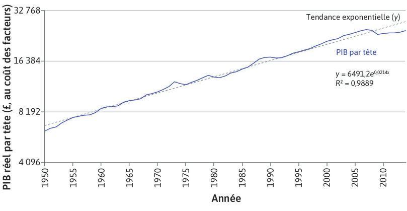 L'échelle de rapport et une fonction exponentielle