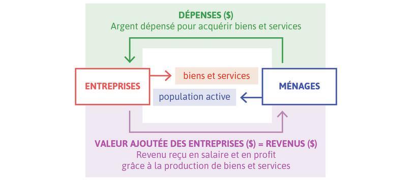 Le modèle de flux circulaire: trois façons de mesurer le PIB