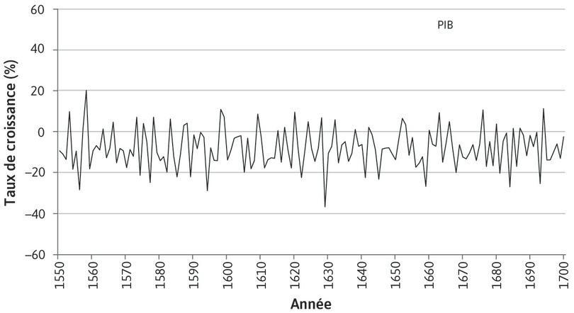 Croissance du PIB entre 1550 et 1700 : La figure représente le taux de croissance du PIB réel et ses trois secteurs principaux à cette période.