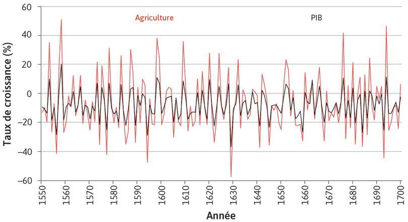 Agriculture : Il ressort nettement que le secteur agricole est beaucoup plus volatile que les autres secteurs.