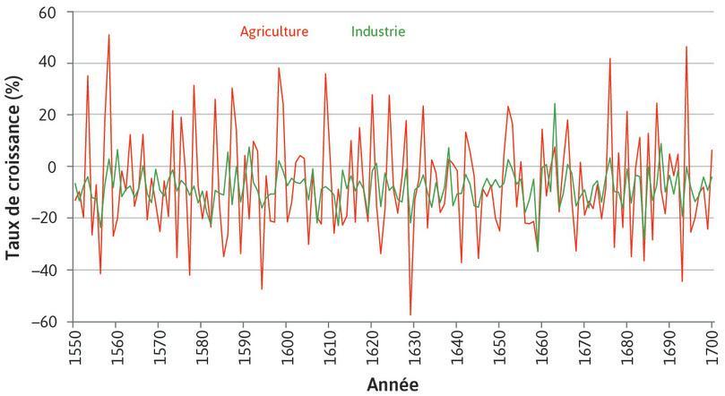 Industrie : À cette période, la différence moyenne de la production du secteur agricole d'une année sur l'autre était trois fois plus grande que celle du secteur industriel…