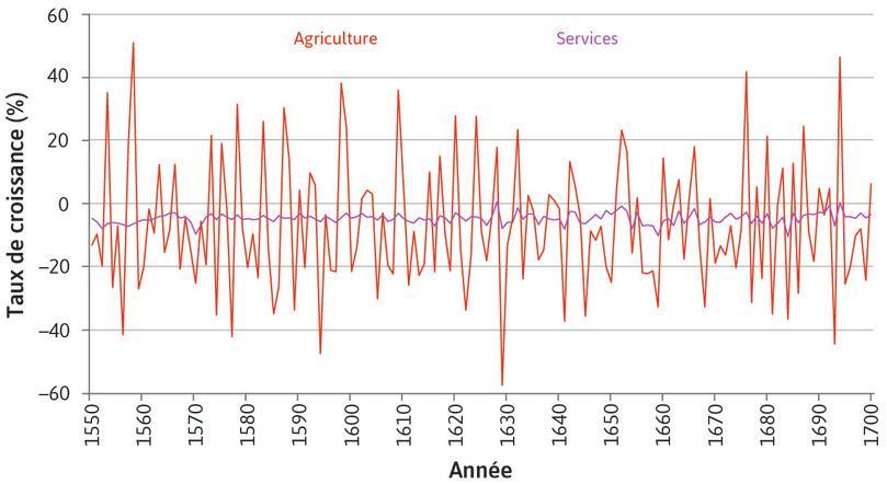 Services : … et plus de dix fois plus grande que celle du secteur des services.