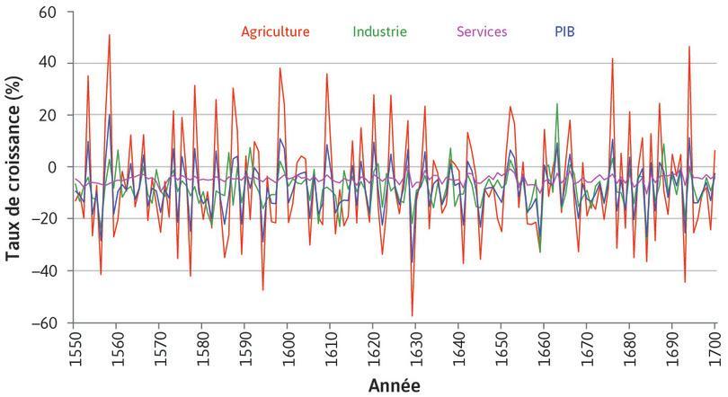 Rôle de l'agriculture dans les fluctuations de l'économie agrégée en Grande-Bretagne(1550–1700).