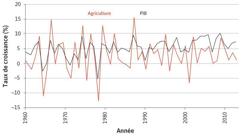 Rôle de l'agriculture dans les fluctuations de l'économie agrégée en Inde (1961–2014)