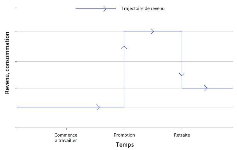 Revenu au cours du temps : La ligne bleue montre la trajectoire du revenu au cours du temps: elle démarre à un niveau bas, s'élève quand l'individu progresse dans sa carrière professionnelle et chute au moment de la retraite.