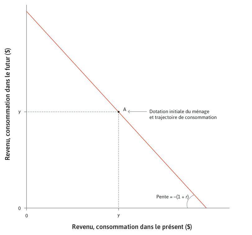 Un ménage non contraint : Le taux d'intérêt est r, de sorte que si le ménage peut emprunter et épargner, alors il peut choisir n'importe quel point situé sur la contrainte budgétaire, qui a pour pente −(1+r).