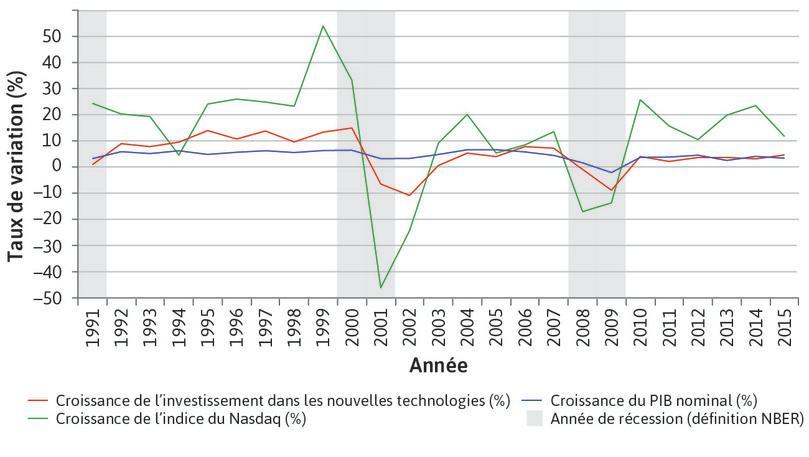 Investissement dans les nouvelles technologies et la bulle Internet (1991–2015)
