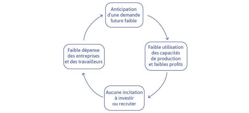 Des anticipations négatives sur la demande future créent un cercle vicieux
