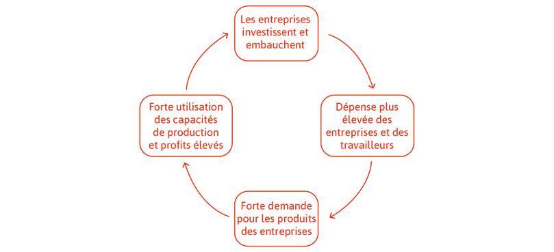 Des anticipations positives sur la demande future créent un cercle vertueux