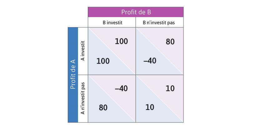 Les décisions d'investissement vues comme un jeu de coordination