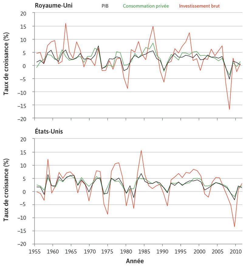 Taux de croissance de la consommation, de l'investissement et du PIB au Royaume-Uni et aux États-Unis, en pourcentage par année (1956–2012)