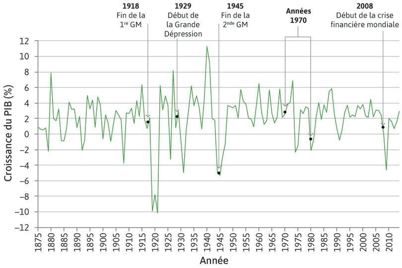 Croissance du PIB du Royaume-Uni (1875–2014)