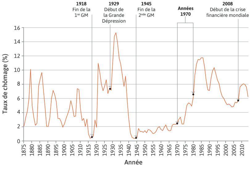 Taux de chômage au Royaume-Uni (1875–2014)