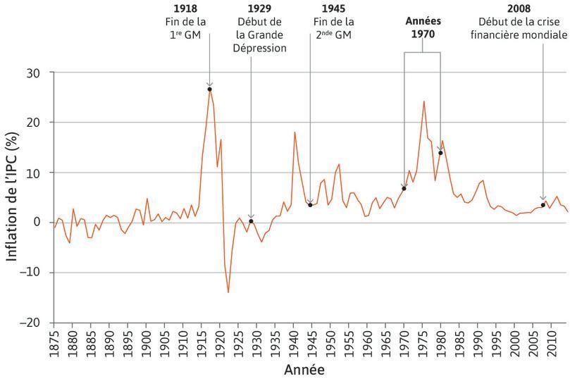 Taux d'inflation du Royaume-Uni (1875–2014)