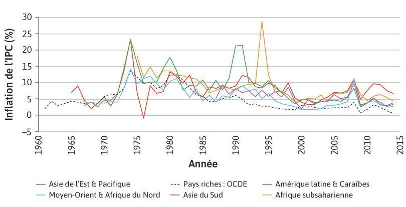 Niveaux et volatilité de l'inflation dans les économies à haut et bas revenus