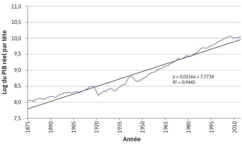 le logarithme naturel du PIB réel par tête du Royaume-Uni entre 1875 et 2014