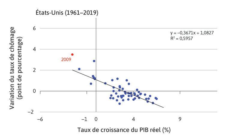 Le taux de croissance du PIB réel et l'évolution du chômage aux États-Unis entre 1961 et 2013