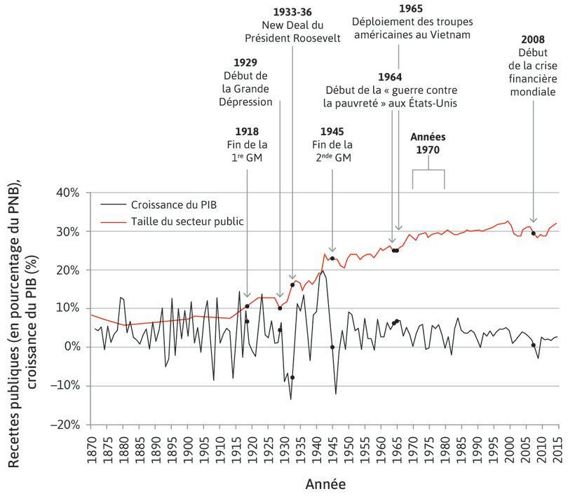 Fluctuations de la production et taille du secteur public aux États-Unis (1870–2015)