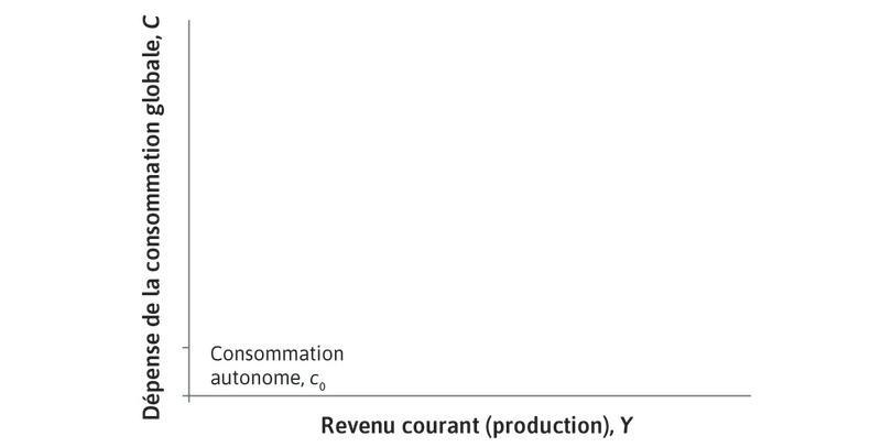 Consommation autonome : C'est le montant fixe que les ménages dépenseront et qui ne dépend pas du niveau courant de revenu.