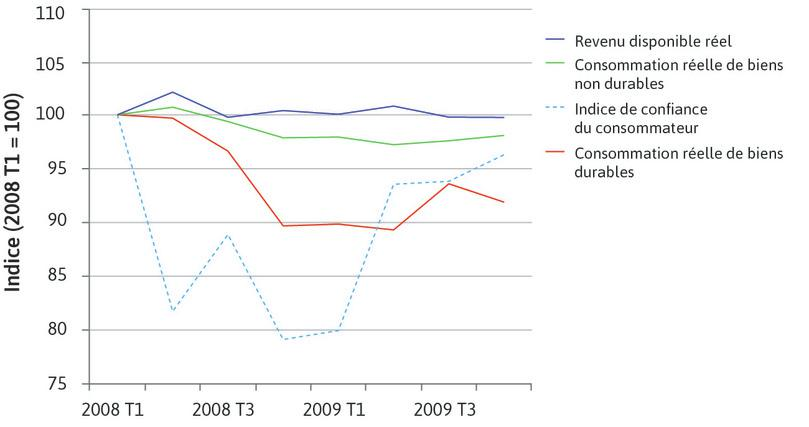 Craintes et consommation des ménages aux États-Unis pendant la crise financière (T1 2008–T4 2009)