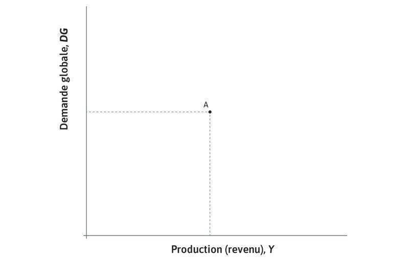 Équilibre sur le marché des biens : Le pointA est appelé un équilibre sur le marché des biens: l'économie continuera à produire à ce niveau de production, à moins que quelque chose ne modifie les comportements en termes de dépense.