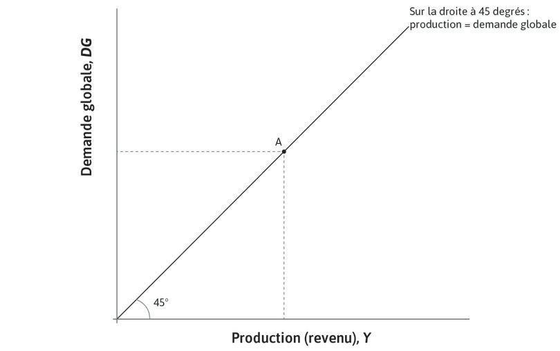 La première bissectrice : La droite à 45degrés passant par l'origine montre toutes les combinaisons pour lesquelles la production est égale à la demande agrégée, ce qui signifie que l'économie est en situation d'équilibre sur le marché des biens.