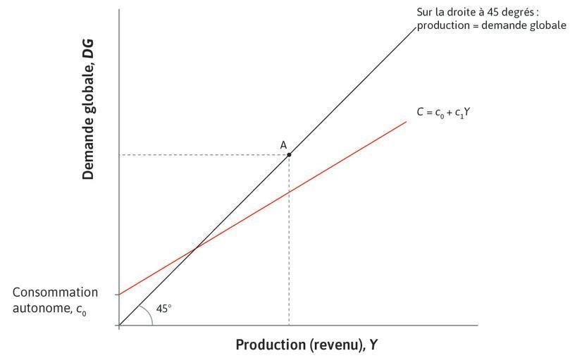 Consommation : La première composante de la demande agrégée est la consommation, qui est représentée par la droite de consommation introduite dans la Figure14.2.