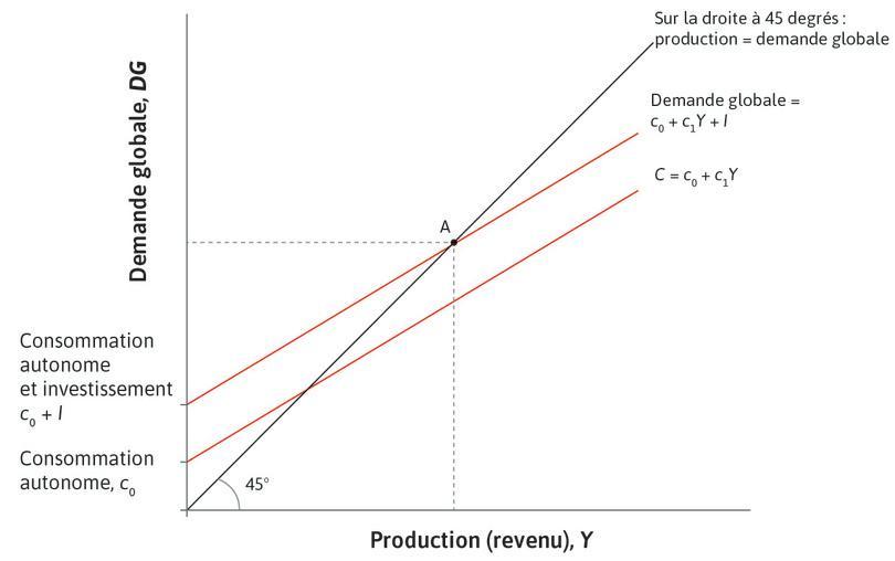 Équilibre sur le marché des biens: le graphique du multiplicateur.