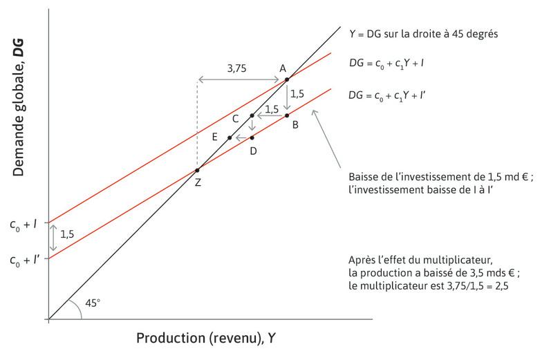 Le multiplicateur est égal à 2,5 : Le changement total de la production est 2,5fois plus important que le changement initial du niveau d'investissement.