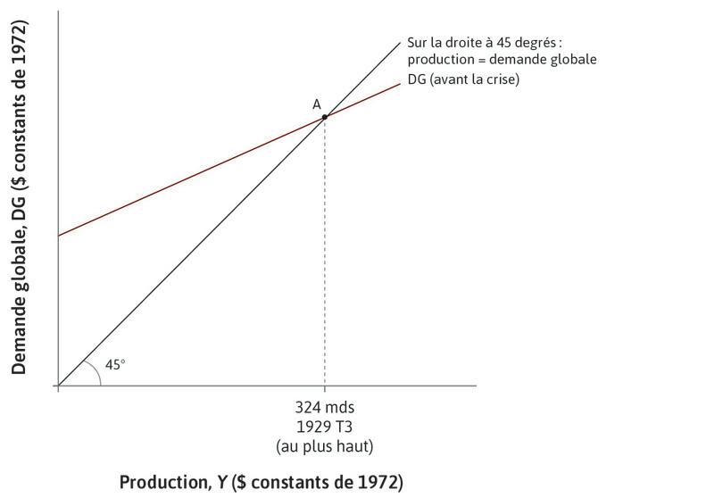 Le pic de 1929 : Le pointA montre la situation initiale de l'économie.