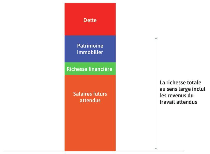 Les ménages ont également des dettes : Elles sont représentées par le rectangle rouge.