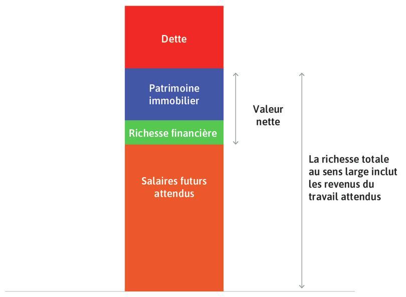 La richesse nette du ménage : Également appelée richesse matérielle. Nous la trouvons en prenant le total des actifs (à l'exception des revenus futurs du travail), qui correspond à la valeur de la maison et de la richesse financière, et en retirant les dettes du ménage.