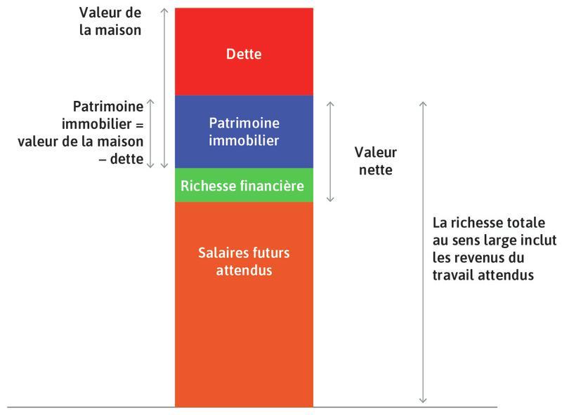 La valeur de la maison : Elle est égale au capital immobilier du ménage, plus le montant de la dette auprès de la banque (hypothèque).