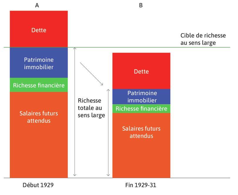 La Dépression : Fin 1929, colonneB, la récession était en cours et les croyances avaient changé.
