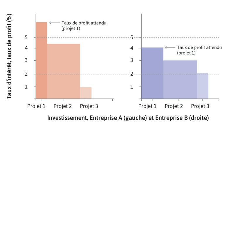 La décision d'investir : Si le taux d'intérêt reste à 5%, l'entrepriseA lance le projet1 et l'entrepriseB n'investit pas du tout. Mais si le taux d'intérêt était de 2%, l'entrepriseA mettrait en œuvre les projets1 et 2 et l'entrepriseB entreprendrait ses trois projets.