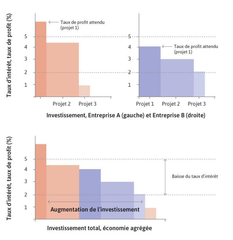 Investissement, taux de profit attendu et taux d'intérêt dans une économie avec deux entreprises.