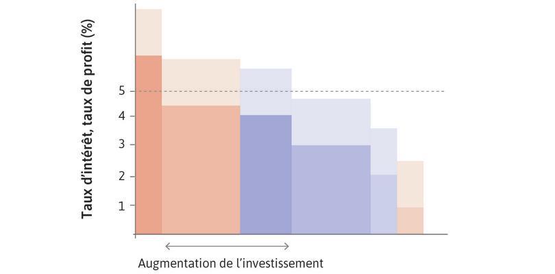 L'économie agrégée, où le taux de profit attendu augmente pour un ensemble donné de projets (effet d'offre).