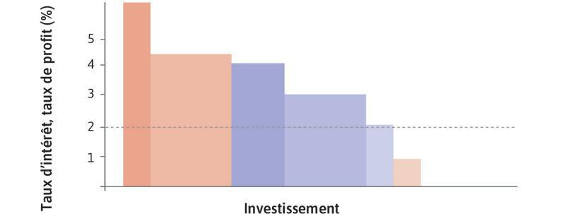 Taux d'intérêt à 2% : Avec un taux d'intérêt de 2% et la capacité désirée initiale, l'investissement est représenté par les blocs colorés plus sombres.