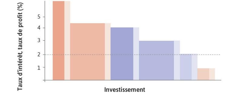 L'économie agrégée, où la capacité de production désirée augmente pour chaque projet (effet de demande).