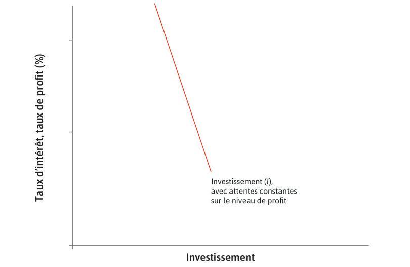 Projets d'investissement potentiels : Dans une économie avec plusieurs milliers d'entreprises, tous les projets d'investissement potentiels sont représentés par une fonction d'investissement agrégé dont la pente est décroissante.