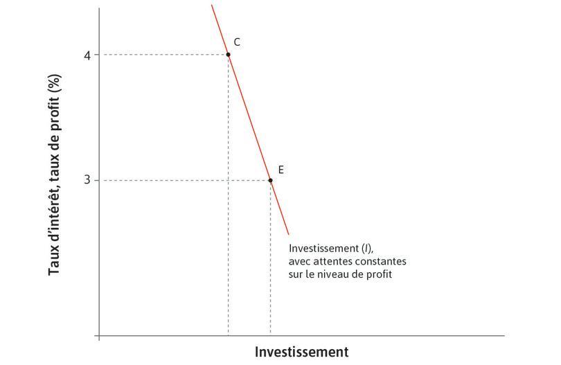 L'investissement augmente : En réponse à une baisse du taux d'intérêt, l'investissement augmente de C à E.