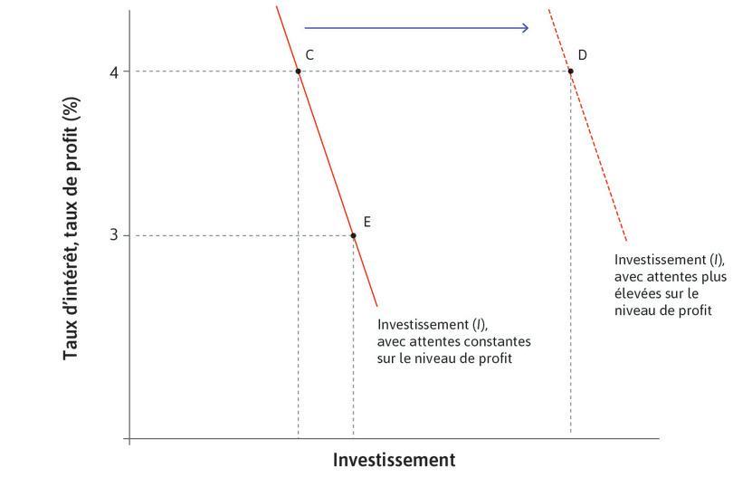Fonction d'investissement agrégé: effets des taux d'intérêt et des prévisions de profit.