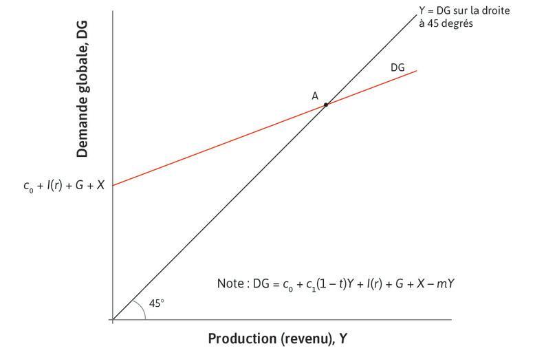 L'équilibre sur le marché des biens : L'économie commence en A, à l'équilibre sur le marché des biens, où la demande agrégée (DG) est égale à la production.