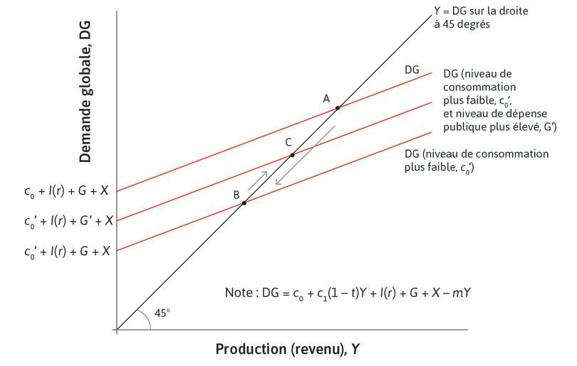 L'expansion budgétaire peut compenser un déclin de la consommation privée.