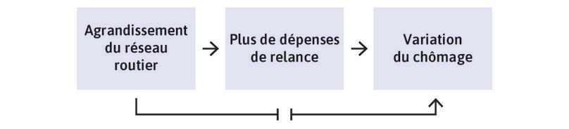 Utiliser les dépenses du plan de relance liées aux autoroutes pour estimer le multiplicateur.