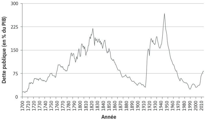 La dette publique du Royaume-Uni en pourcentage du PIB (1700–2014)