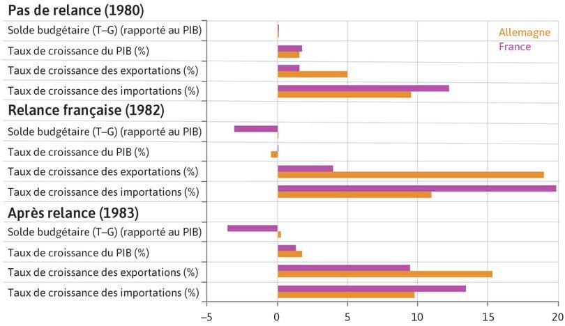 Succès et échecs de la relance budgétaire française (1980–1983)
