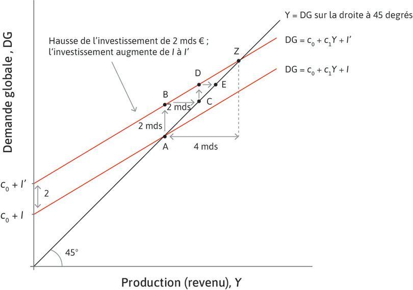 Le marché des biens agrégé lorsque l'investissement augmente de 2 milliards d'euros.