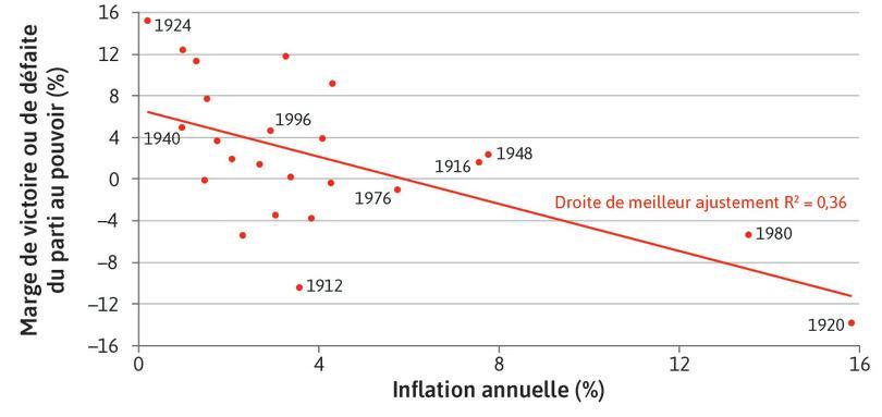 Inflation et victoire à l'élection présidentielle aux États-Unis (1912–2012)